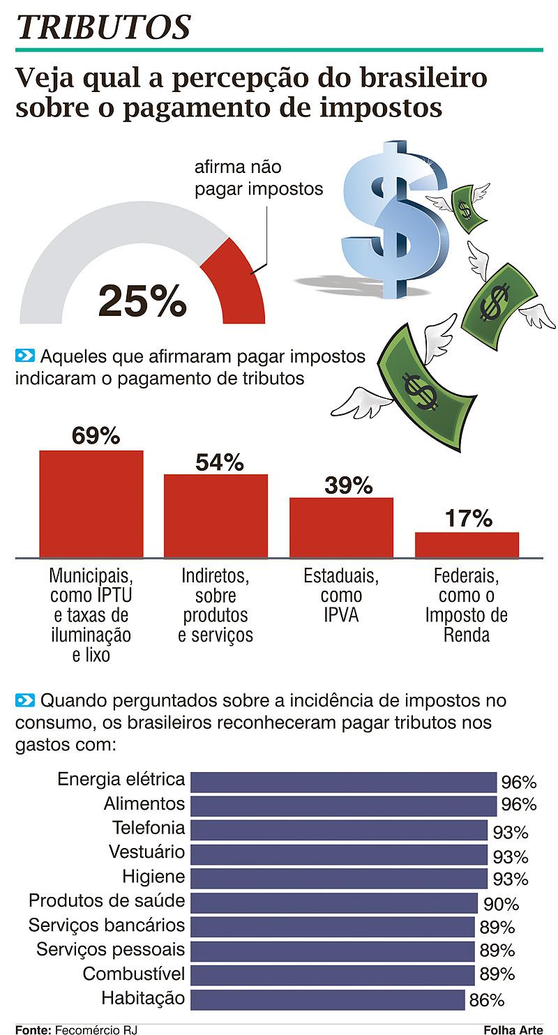 Impostos São 'invisíveis' Aos Olhos Dos Brasileiros