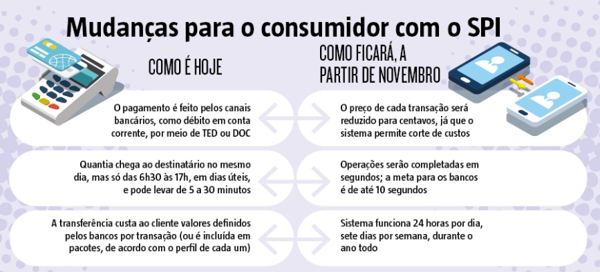 Transações Em Dez Segundos: Sistema De Pagamento Instantâneo Promete Revolucionar O Mercado